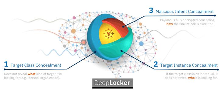 DeepLocker AI Malware