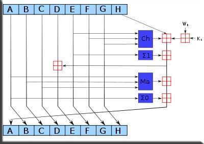 Первая итерация хеш-функции sha-2