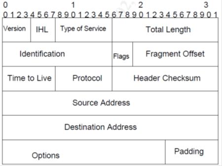 Обзор безопасности IPv6: маленький взгляд в будущее